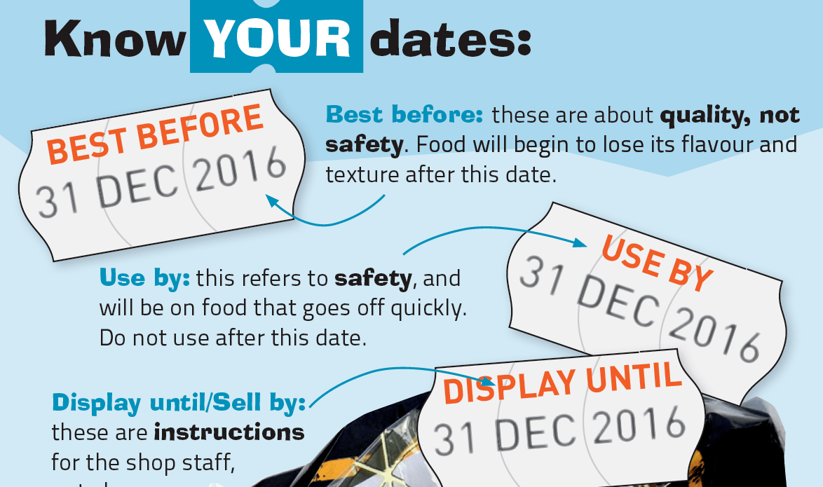 Know your best before dates